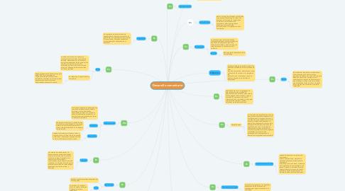 Mind Map: Desarrollo comunitario