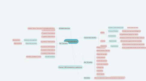 Mind Map: Tabela periódica