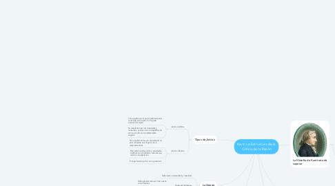 Mind Map: Kant: La Estructura de la Crítica de la Razón