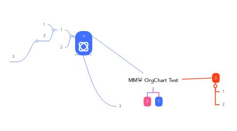 Mind Map: MM🐼 OrgChart Test
