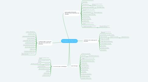 Mind Map: Pedagogia do Oprimido