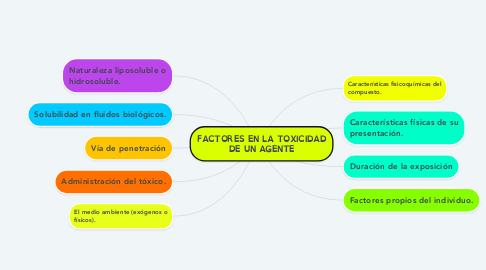 Mind Map: FACTORES EN LA TOXICIDAD DE UN AGENTE