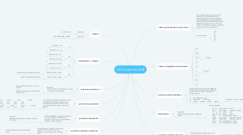 Mind Map: Tópicos gramaticais
