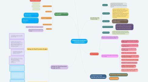 Mind Map: INTEGRATED MARKETING COMMUNICATION