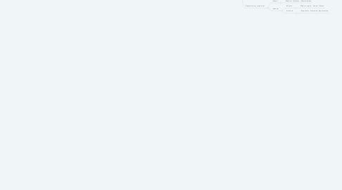 Mind Map: ENTORNO VIVO