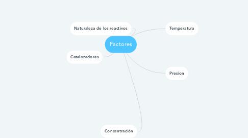 Mind Map: Factores