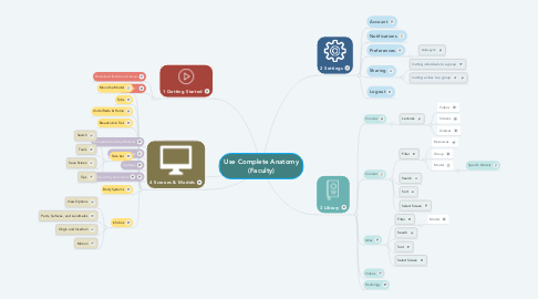 Mind Map: Use Complete Anatomy (Faculty)