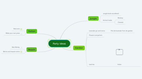 Mind Map: Party ideas