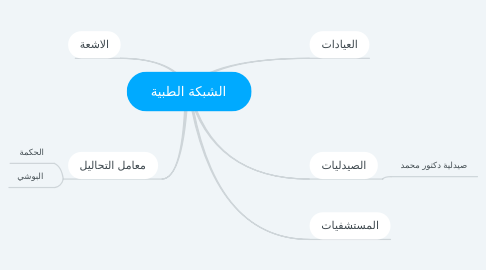 Mind Map: الشبكة الطبية