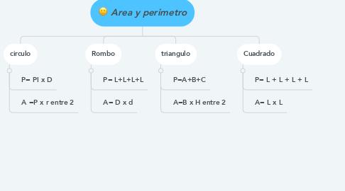 Mind Map: Area y perimetro