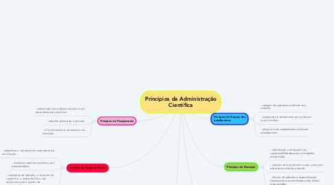 Mind Map: Princípios da Administração Científica