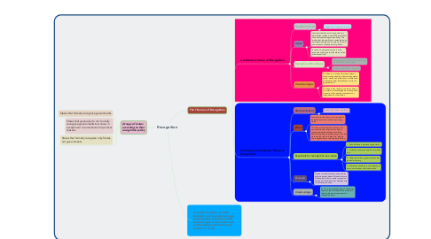 Mind Map: Recognition