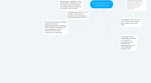 Mind Map: LA EVOLUCIÓN DE LA COMPUTADORA