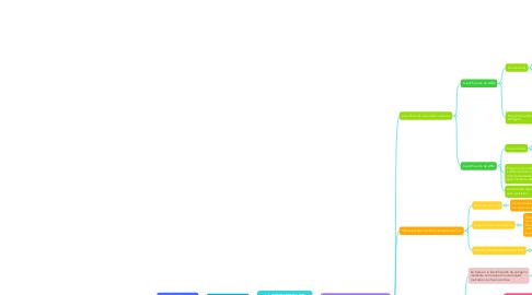 Mind Map: LA CITOMETRIA DE FLUJO EN EL DIAGNOSTICO CLINICO