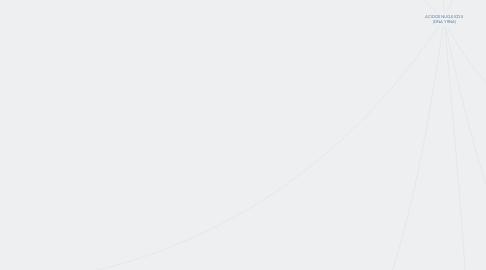Mind Map: ACIDOS NUCLEICOS  (DNA Y RNA)