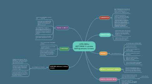 Mind Map: L'ETÀ DEGLI ANTONINI: il culmine dell'espansione romana.