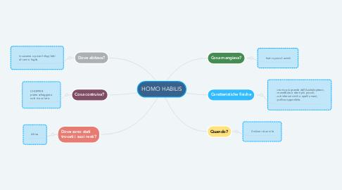 Mind Map: HOMO HABILIS
