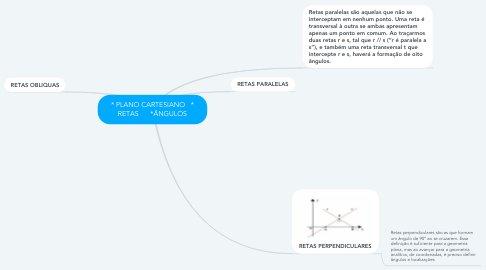 Mind Map: * PLANO CARTESIANO   * RETAS      *ÂNGULOS