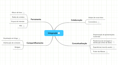 Mind Map: Integração