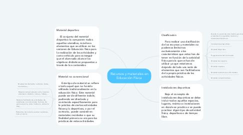 Mind Map: Recursos y materiales en Educación Física