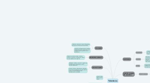 Mind Map: Tolerância