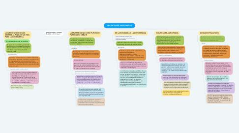 Mind Map: VOLUNTADES ANTICIPADAS
