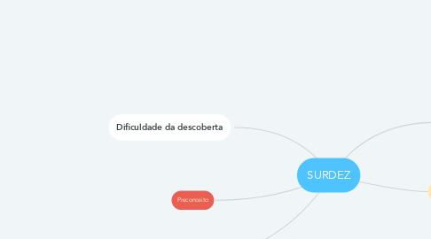 Mind Map: SURDEZ