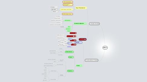 Mind Map: REX-F