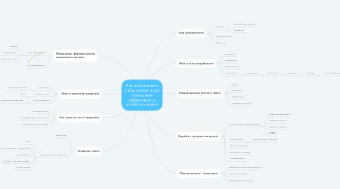 Mind Map: Как использовать ресурсы мозга для повышения эффективности в работе и жизни