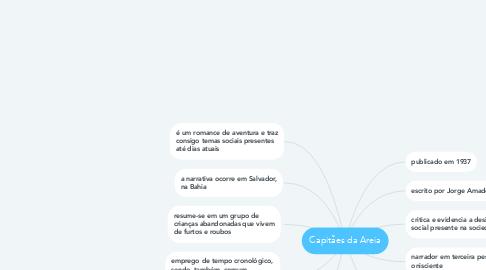 Mind Map: Capitães da Areia