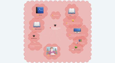 "Mind Map: ""Estrategias para mejorar mi aprendizaje"""
