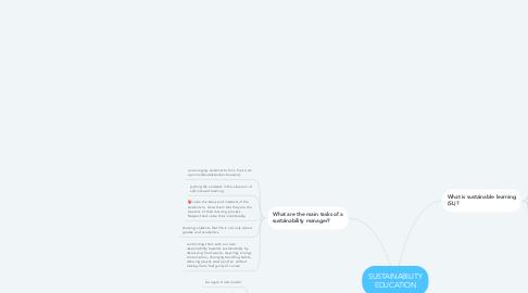 Mind Map: SUSTAINABILITY EDUCATION