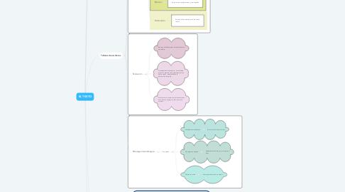 Mind Map: EL TEXTO