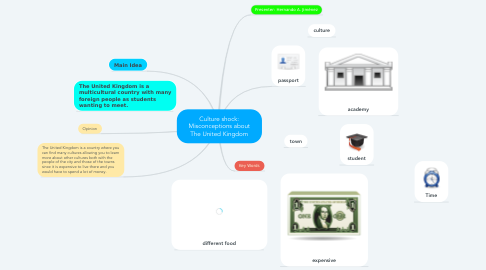 Mind Map: Culture shock: Misconceptions about The United Kingdom