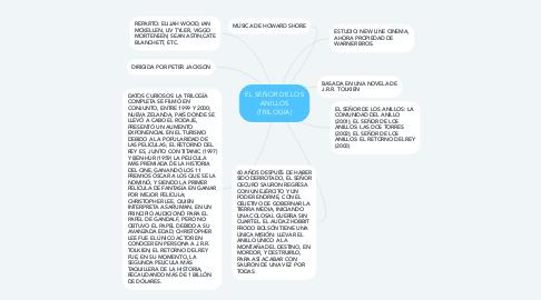 Mind Map: EL SEÑOR DE LOS ANILLOS (TRILOGÍA)