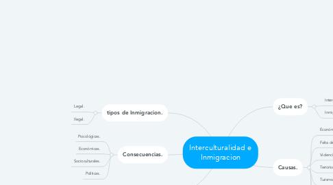 Mind Map: Interculturalidad e Inmigracion