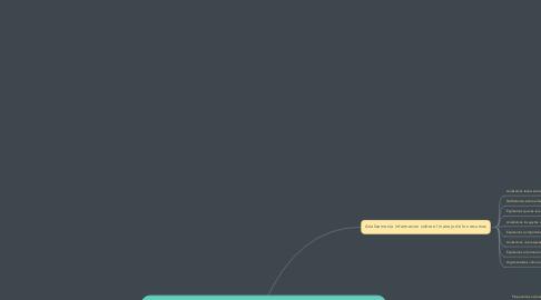 Mind Map: Promovemos el emprendimiento a traves del uso responsable de los recursos .