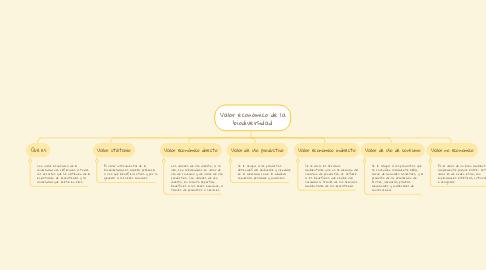 Mind Map: Valor económico de la biodiversidad