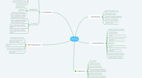 Mind Map: MySQL