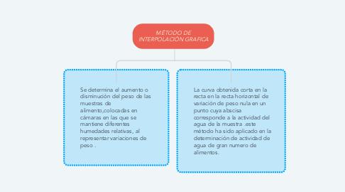 Mind Map: MÉTODO DE INTERPOLACIÓN GRAFICA