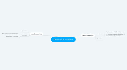 Mind Map: Conflictos en un negocio