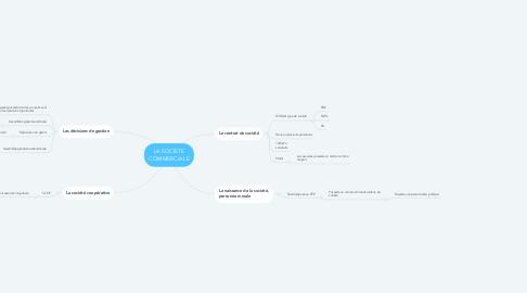 Mind Map: LA SOCIETE COMMERCIALE