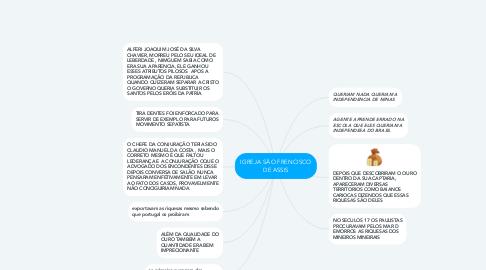 Mind Map: IGREJA SÂO FRENCISCO DE ASSIS