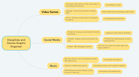 Mind Map: Disciplines and Genres Graphic Organizer
