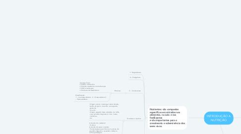 Mind Map: INTRODUÇÃO A NUTRIÇÃO