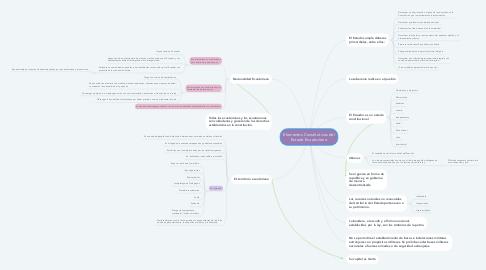 Mind Map: Elementos Constitutivos del Estado Ecuatoriano