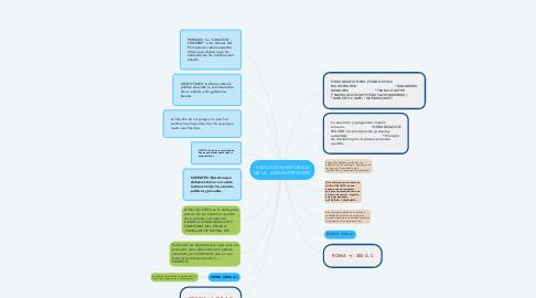 Mind Map: EVOLUCION HISTORICA DE LA   ADMINISTRACIÓN