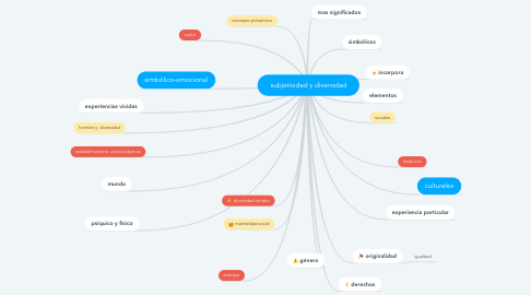 Mind Map: subjetividad y diversidad