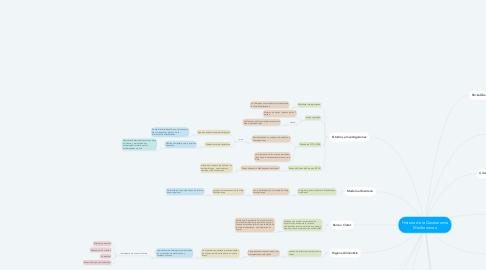Mind Map: Historia de la Gastronomía Mediterranea