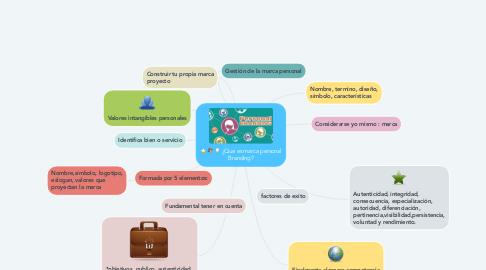 Mind Map: ¿Que es marca personal Branding?
